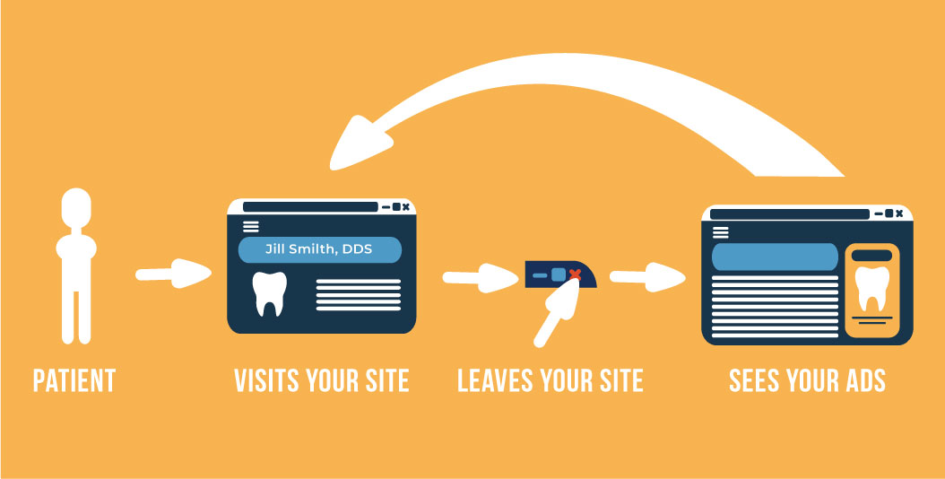 Website retargeting stages cycle: patient visit your site, leaves your site and see your ads as they browses the web