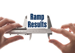 RAMP The Dentists Advertising Agency Measure the Results Scale